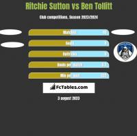Ritchie Sutton vs Ben Tollitt h2h player stats