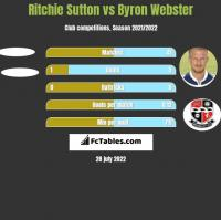 Ritchie Sutton vs Byron Webster h2h player stats