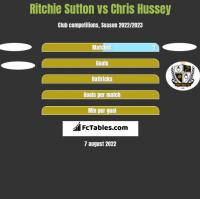 Ritchie Sutton vs Chris Hussey h2h player stats