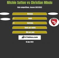 Ritchie Sutton vs Christian Mbulu h2h player stats