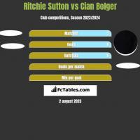 Ritchie Sutton vs Cian Bolger h2h player stats