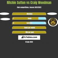 Ritchie Sutton vs Craig Woodman h2h player stats
