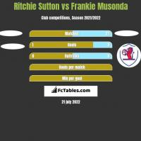 Ritchie Sutton vs Frankie Musonda h2h player stats