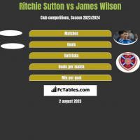 Ritchie Sutton vs James Wilson h2h player stats
