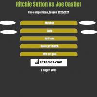 Ritchie Sutton vs Joe Oastler h2h player stats