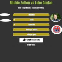 Ritchie Sutton vs Luke Conlan h2h player stats