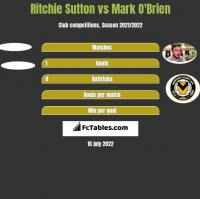 Ritchie Sutton vs Mark O'Brien h2h player stats
