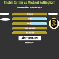 Ritchie Sutton vs Michael Nottingham h2h player stats
