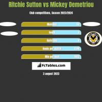Ritchie Sutton vs Mickey Demetriou h2h player stats