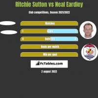 Ritchie Sutton vs Neal Eardley h2h player stats