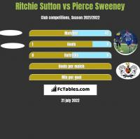 Ritchie Sutton vs Pierce Sweeney h2h player stats