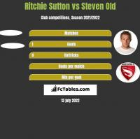Ritchie Sutton vs Steven Old h2h player stats