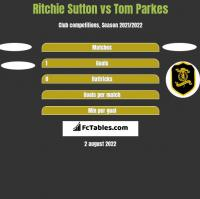 Ritchie Sutton vs Tom Parkes h2h player stats