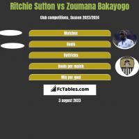 Ritchie Sutton vs Zoumana Bakayogo h2h player stats