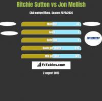 Ritchie Sutton vs Jon Mellish h2h player stats