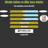 Ritchie Sutton vs Billy Sass-Davies h2h player stats