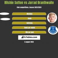 Ritchie Sutton vs Jarrad Branthwaite h2h player stats