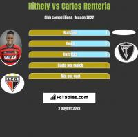 Rithely vs Carlos Renteria h2h player stats