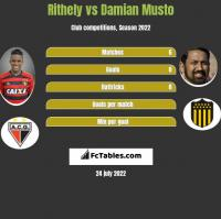 Rithely vs Damian Musto h2h player stats