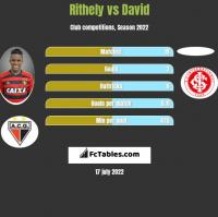 Rithely vs David h2h player stats