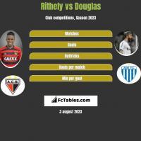 Rithely vs Douglas h2h player stats