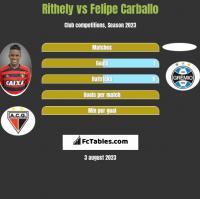 Rithely vs Felipe Carballo h2h player stats