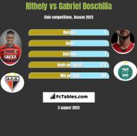 Rithely vs Gabriel Boschilia h2h player stats