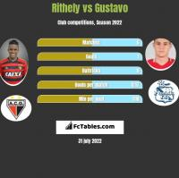 Rithely vs Gustavo h2h player stats