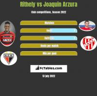 Rithely vs Joaquin Arzura h2h player stats