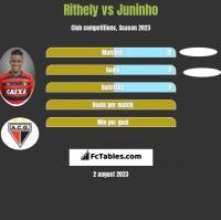 Rithely vs Juninho h2h player stats