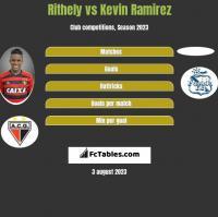 Rithely vs Kevin Ramirez h2h player stats