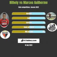 Rithely vs Marcos Guilherme h2h player stats