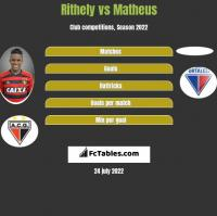 Rithely vs Matheus h2h player stats
