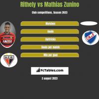 Rithely vs Mathias Zunino h2h player stats