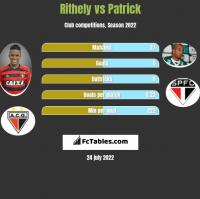 Rithely vs Patrick h2h player stats