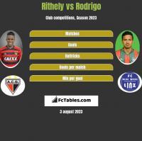 Rithely vs Rodrigo h2h player stats