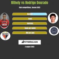 Rithely vs Rodrigo Dourado h2h player stats