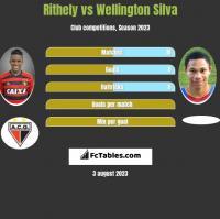 Rithely vs Wellington Silva h2h player stats