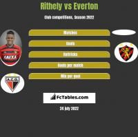 Rithely vs Everton h2h player stats