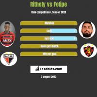 Rithely vs Felipe h2h player stats