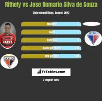 Rithely vs Jose Romario Silva de Souza h2h player stats