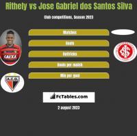 Rithely vs Jose Gabriel dos Santos Silva h2h player stats