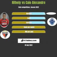 Rithely vs Caio Alexandre h2h player stats