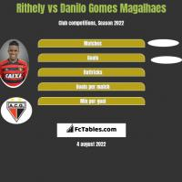 Rithely vs Danilo Gomes Magalhaes h2h player stats