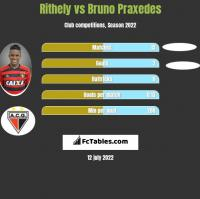 Rithely vs Bruno Praxedes h2h player stats