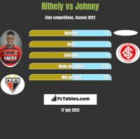 Rithely vs Johnny h2h player stats