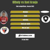 Rithely vs Davi Araujo h2h player stats