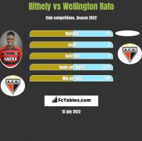Rithely vs Wellington Rato h2h player stats
