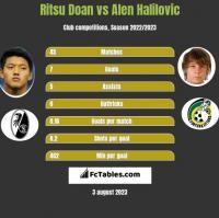 Ritsu Doan vs Alen Halilovic h2h player stats