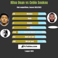 Ritsu Doan vs Cebio Soukou h2h player stats